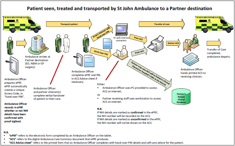 Diagram of Transfer of Care process