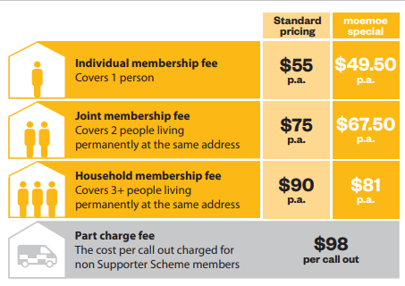 Supporter Scheme pricing table